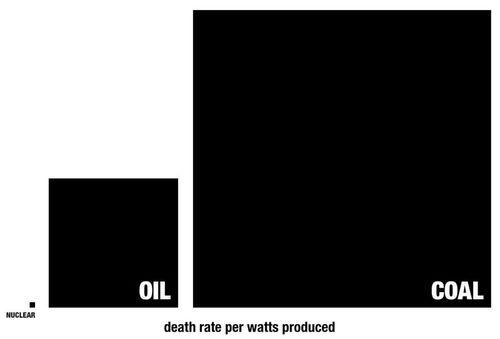 Deathrates per terewatt hour